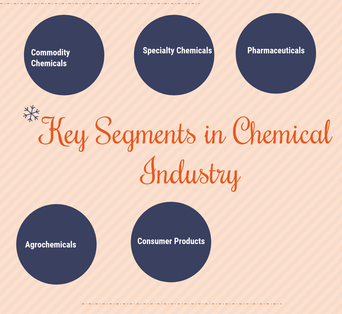 What are the Key Segments in Chemical Industry