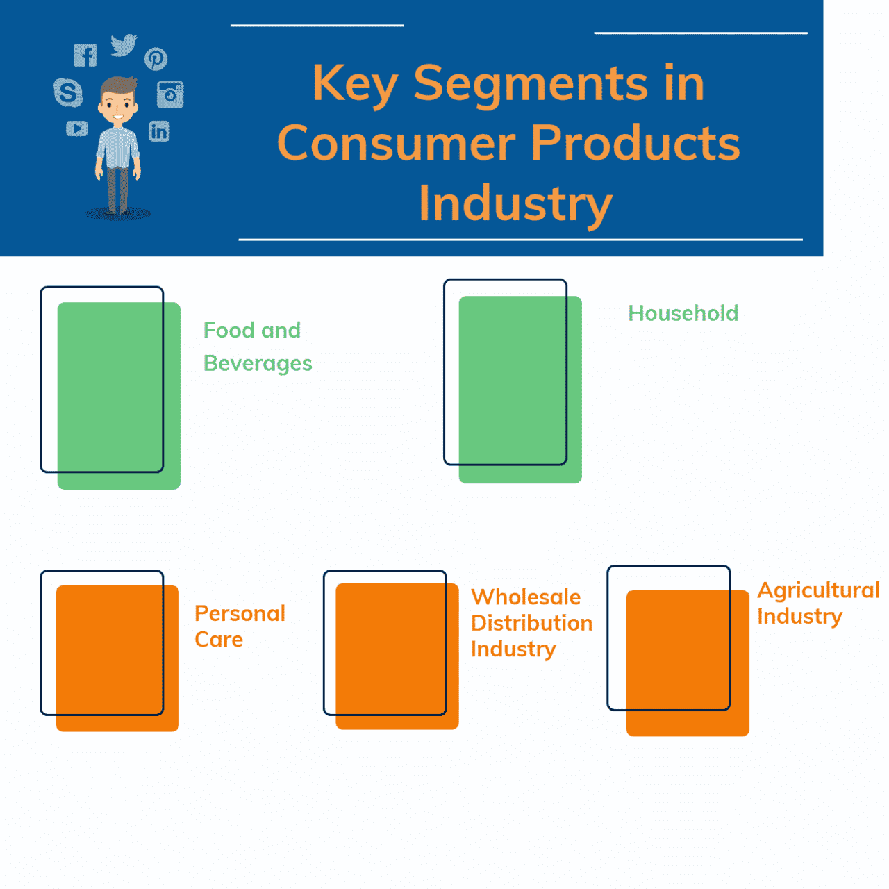 What are the Key Segments in Consumer Products Industry
