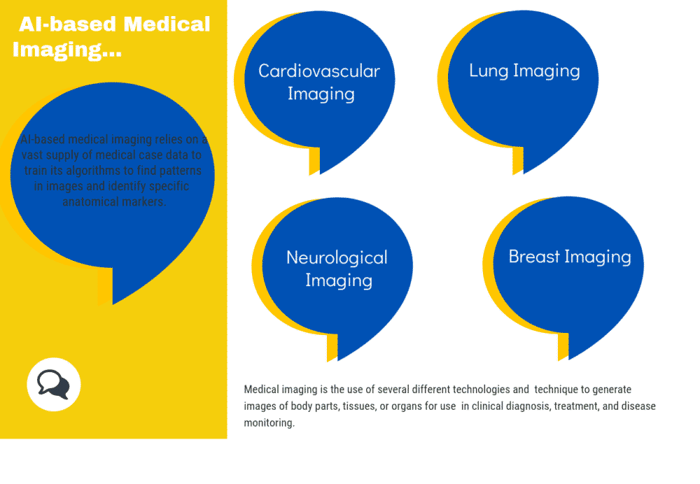 What is AI-based Medical Imaging