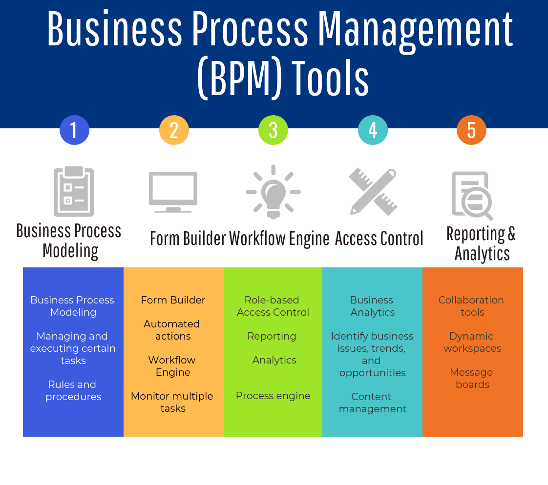 70 Top Open Source and Free BPM Tools : The Best of Business Process