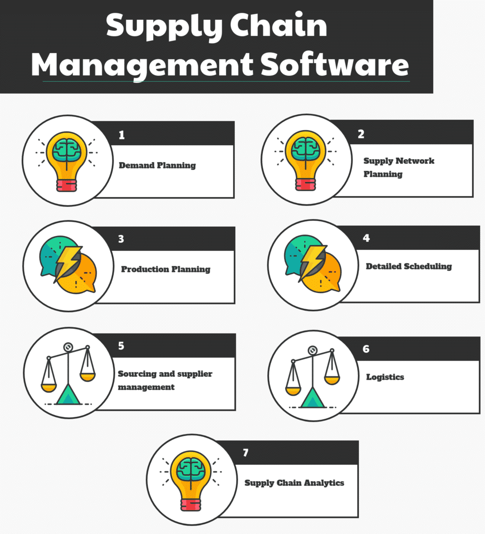 free open source supply chain management software