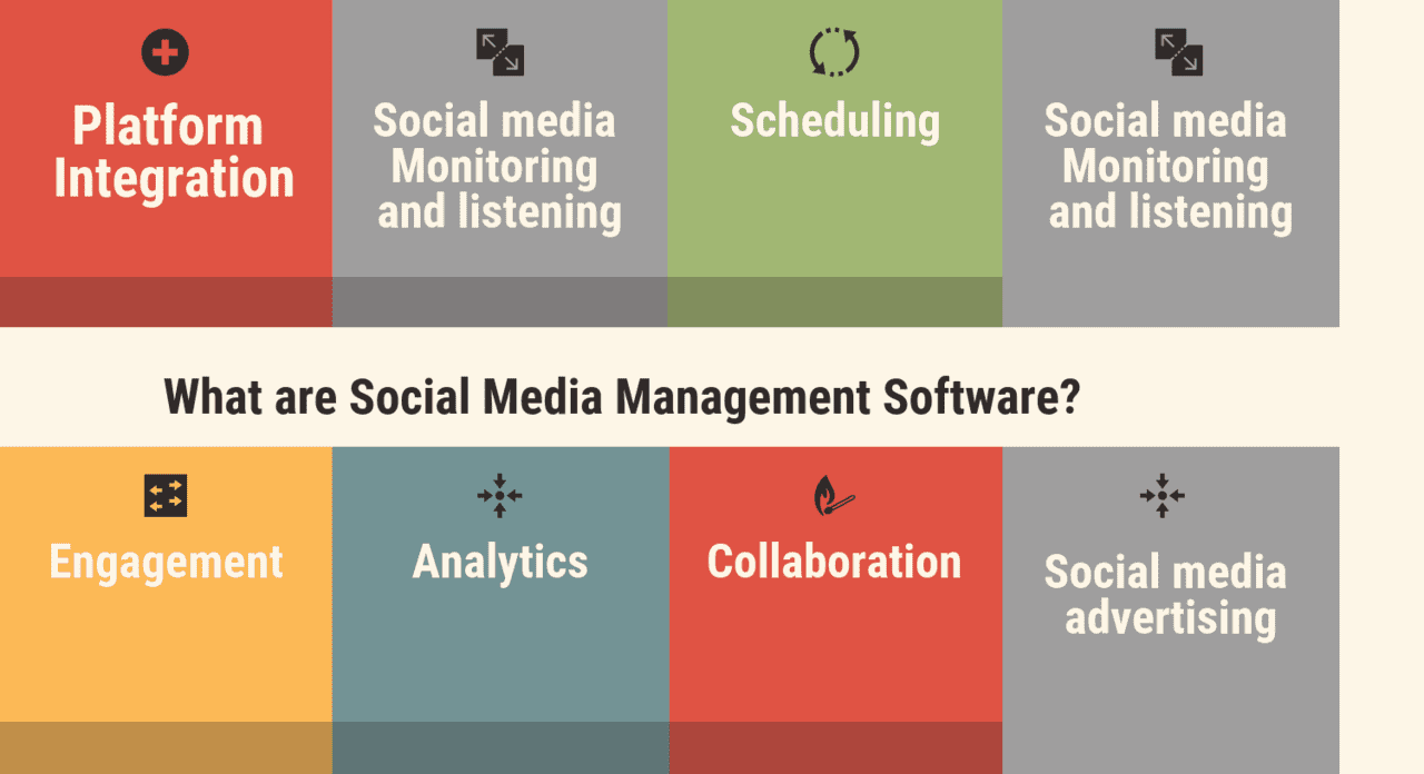 What are Social Media Management Software