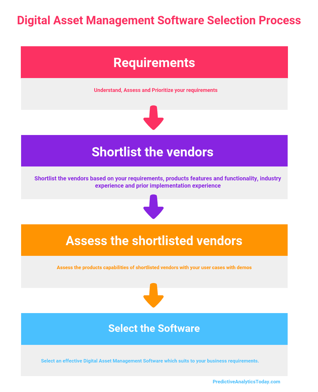 Four Step process on How to Select the Best Digital Asset Management Software for Your Business