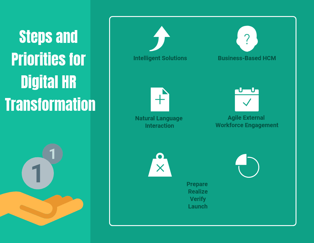 Steps and Priorities in Digital HR