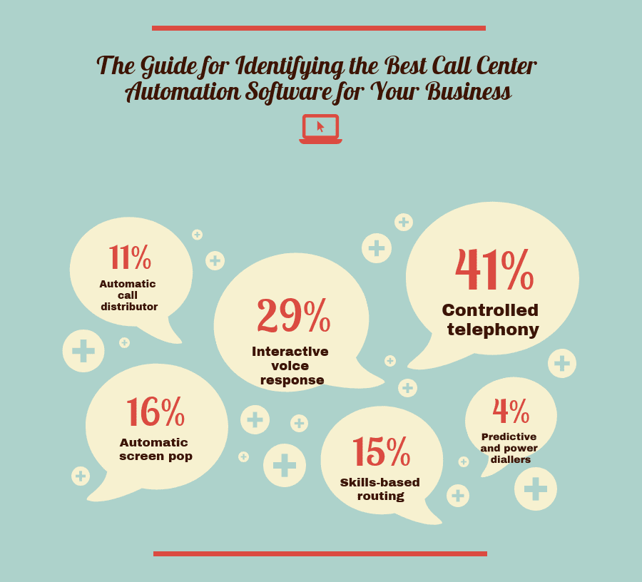 The Guide to Identify the Best Call Center Automation Software for Your Business