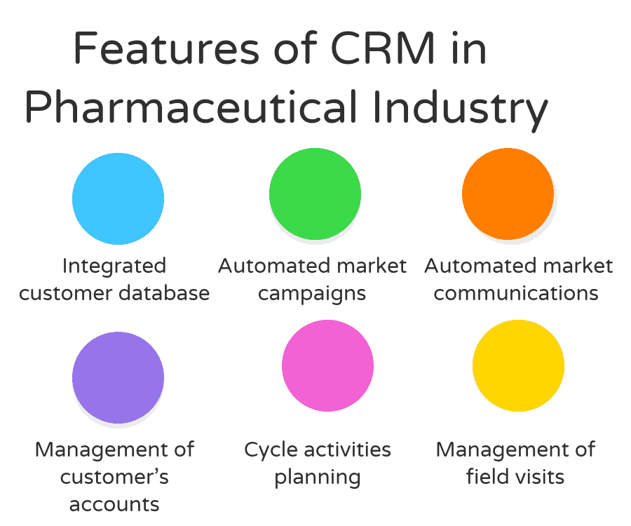 What are the features of CRM in Pharmaceutical Industry