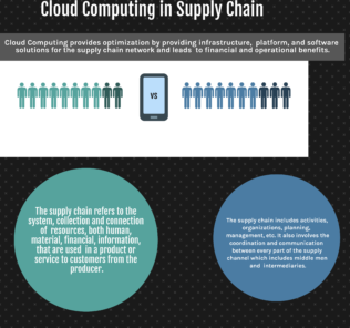 Cloud Computing in Supply Chain Activities, Benefits and Adoption