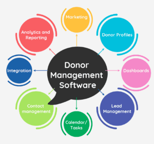 Top Donor Management Software
