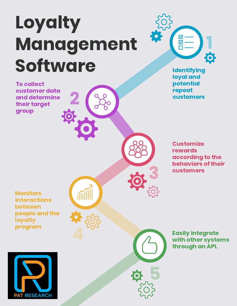Mahor Technology Management: Top 27 Loyalty Management Software