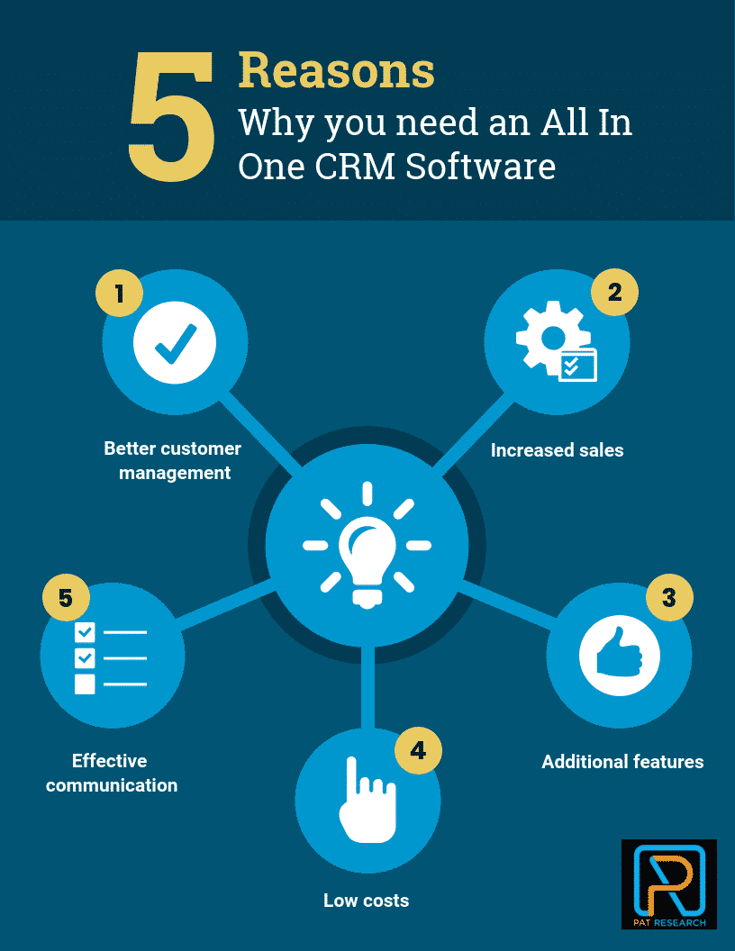 Why you need an All In One CRM Software
