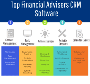 Top Financial Advisers CRM Software
