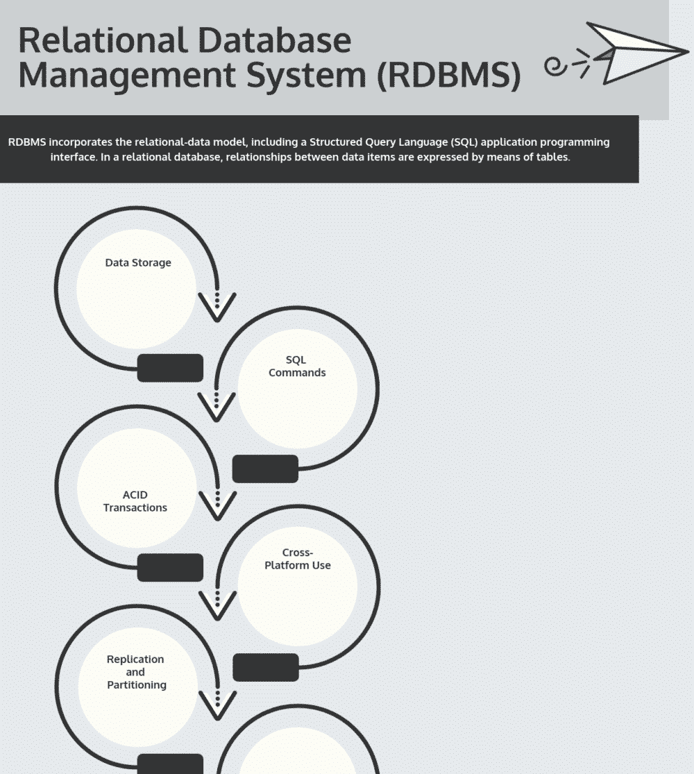 Top 10 Free Relational Database Management Systems (RDBMS