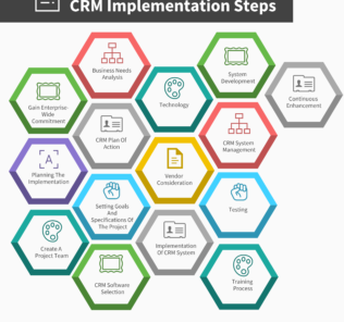 15 Steps for a Successful Small Business CRM Implementation