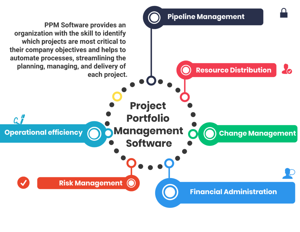 How to Select the Best Project Portfolio Management (PPM) Software for Your Business