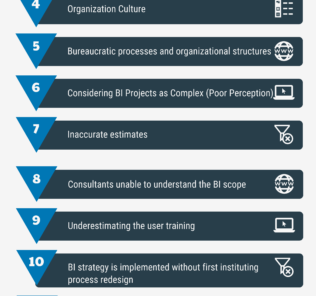 Top 15 Worst Practices in Business Intelligence Implementation