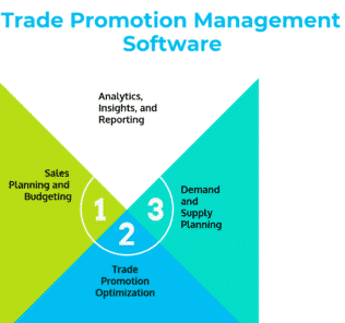 Trade Promotion Management Software