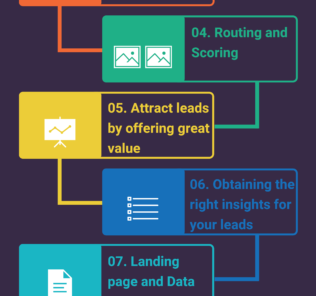 Ten Best Practices for Marketing Automation Success