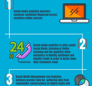Top 33 Free Social Media Management, Social Media Analytics and Social Publishing Software