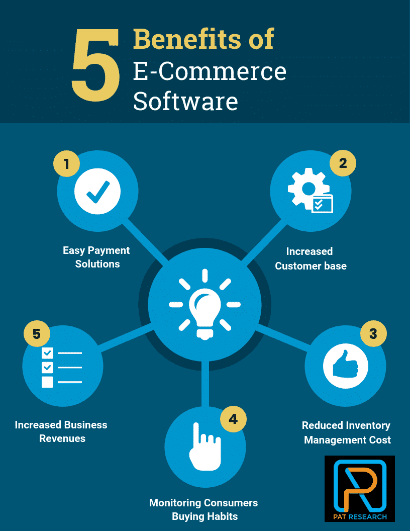 What are the Benefits of E-Commerce Software