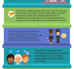 Top 10 Workforce Optimization Software