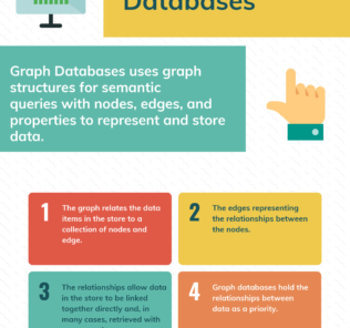 Top Free Graph Databases