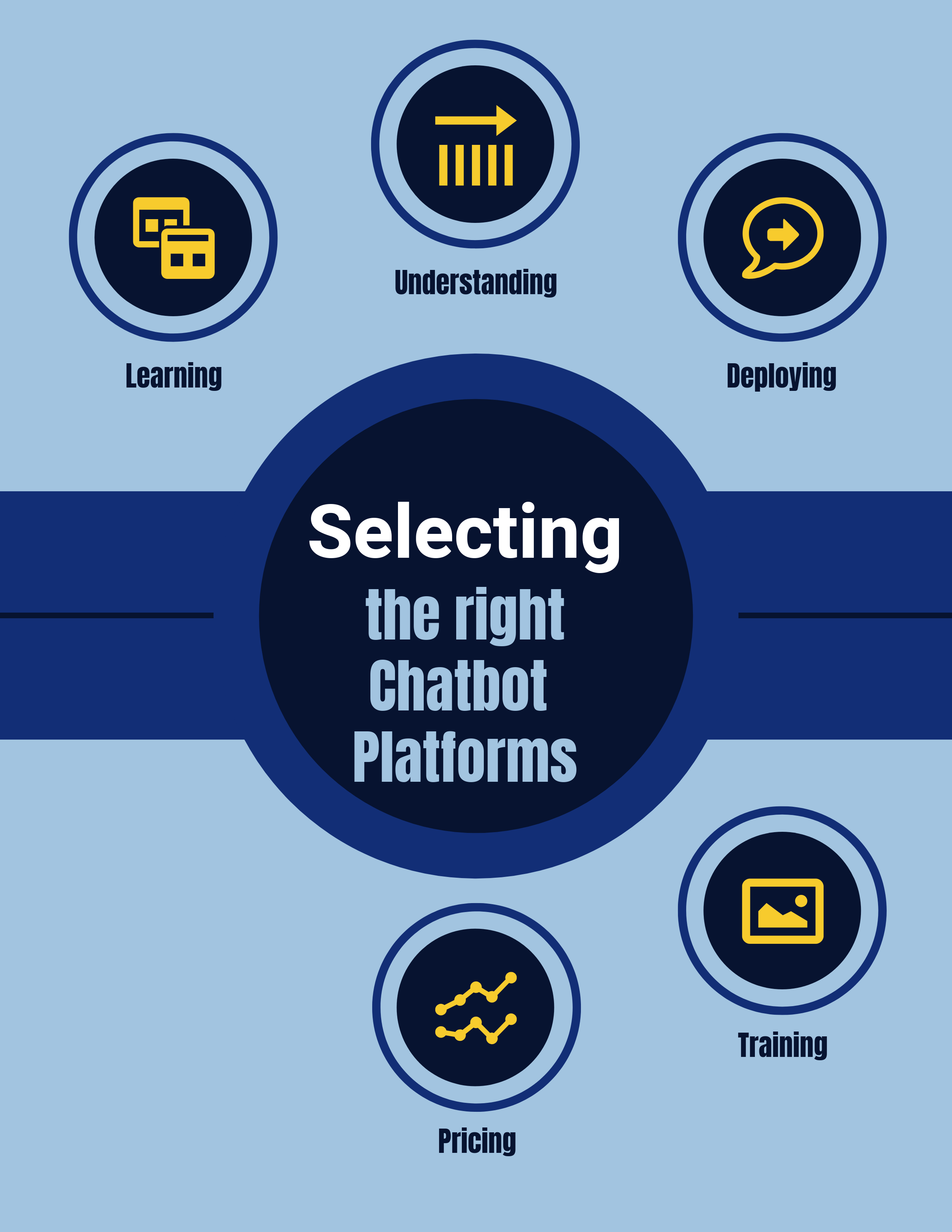 How to choose the right Chatbot Platforms