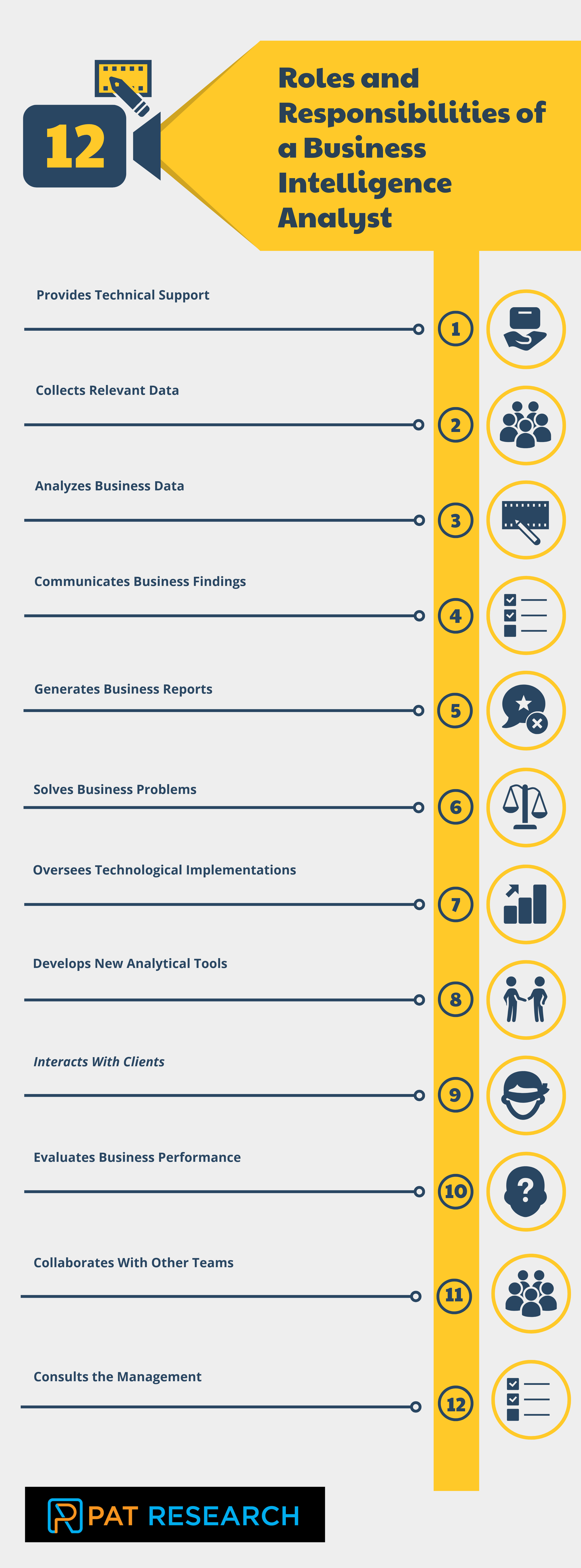 What are the Roles and Responsibilities of a Business Intelligence Analyst