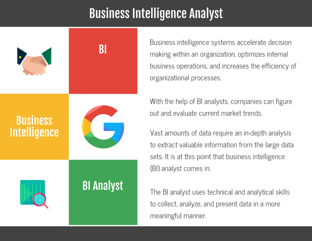 What is a Business Intelligence Analyst