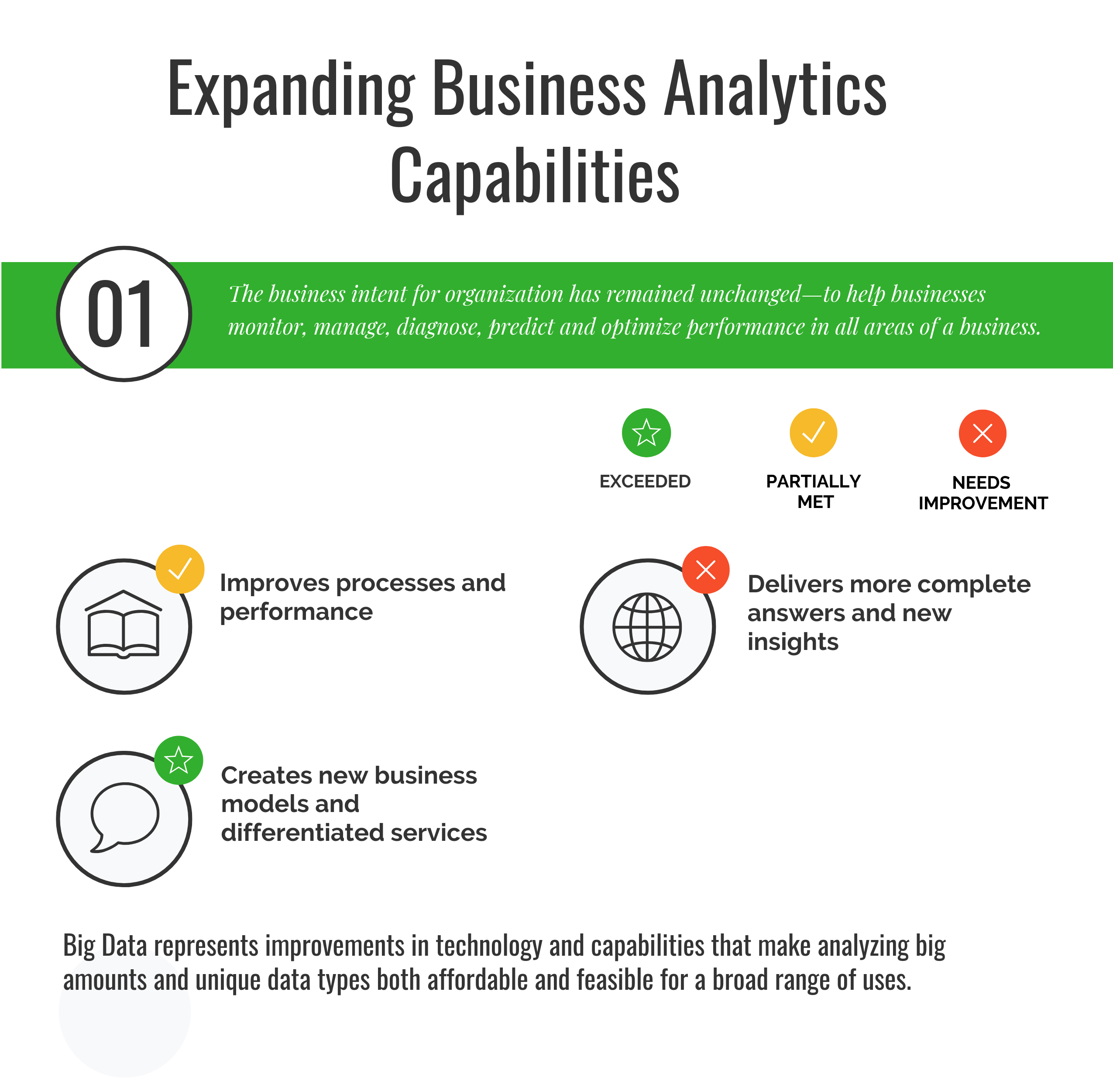 How Big Data Expands Business Analytics Capabilities