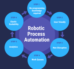 The Best Robotic Process Automation Software for Your Business