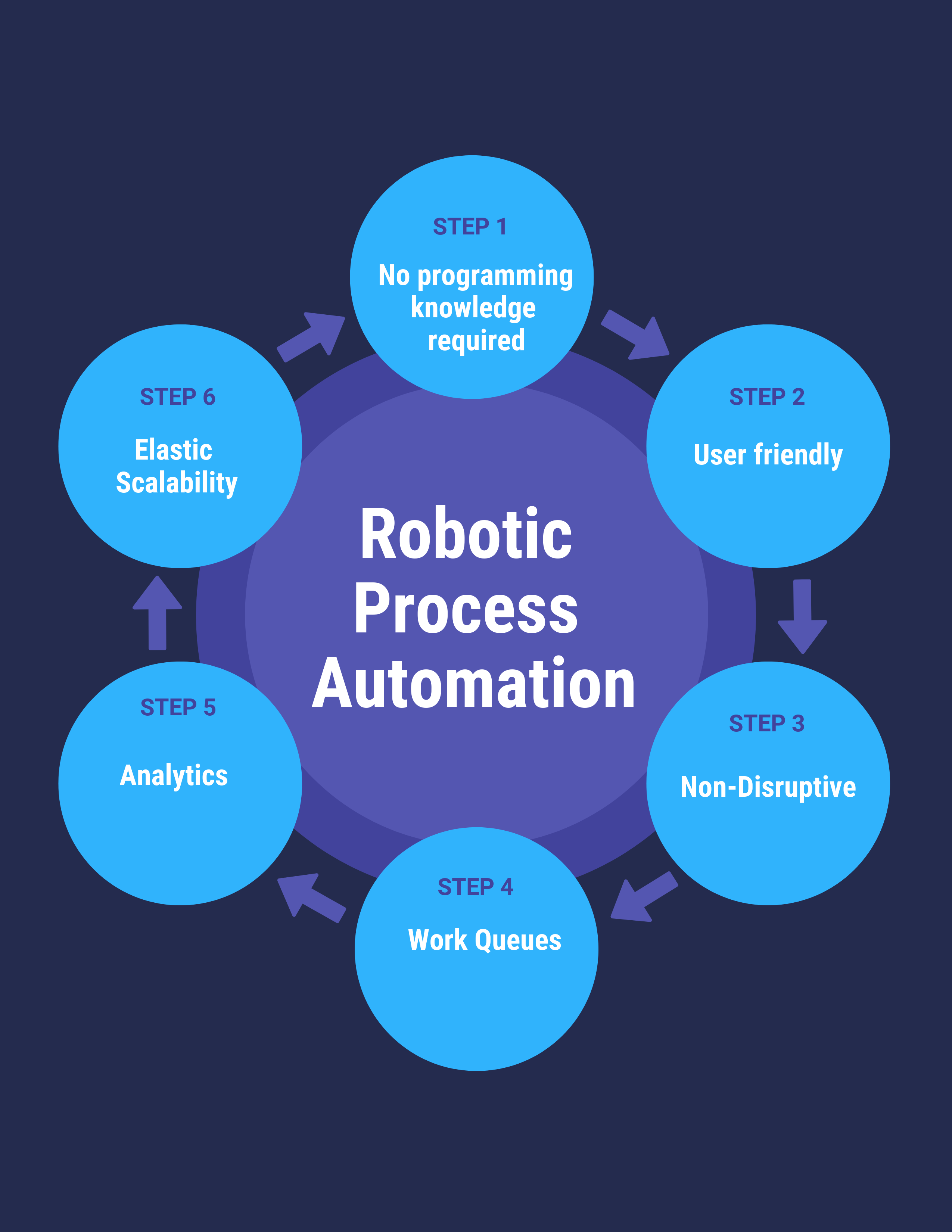 The 12 Best Robotic Process Automation Software For Your