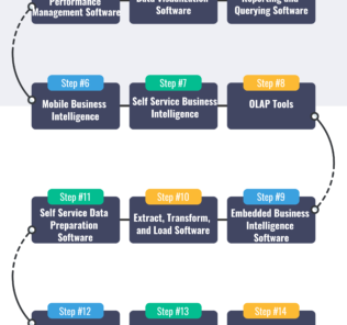 What are Business Intelligence Tools and the Types of Business Intelligence Software