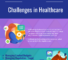 Biggest challenges facing Healthcare and Software Solutions