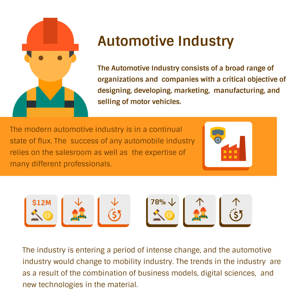 All About Automotive Industry Segments Value Chain And Competitive Advantage In 2020 Reviews Features Pricing Comparison Pat Research B2b Reviews Buying Guides Best Practices