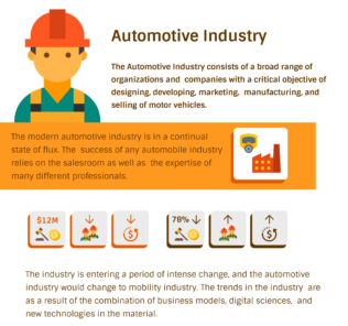 How to Select the Best Software for Automotive Industry