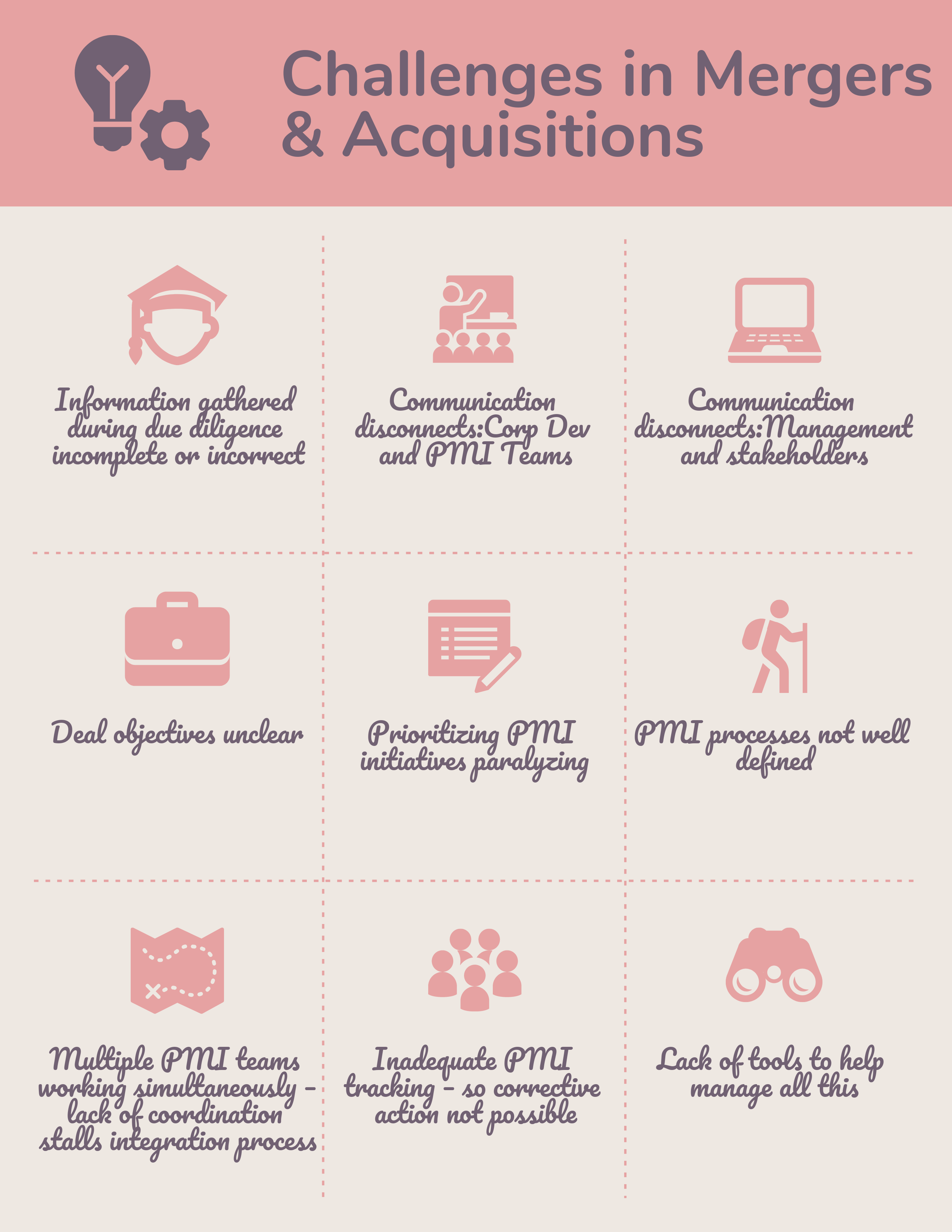 What are Challenges in Mergers & Acquisitions