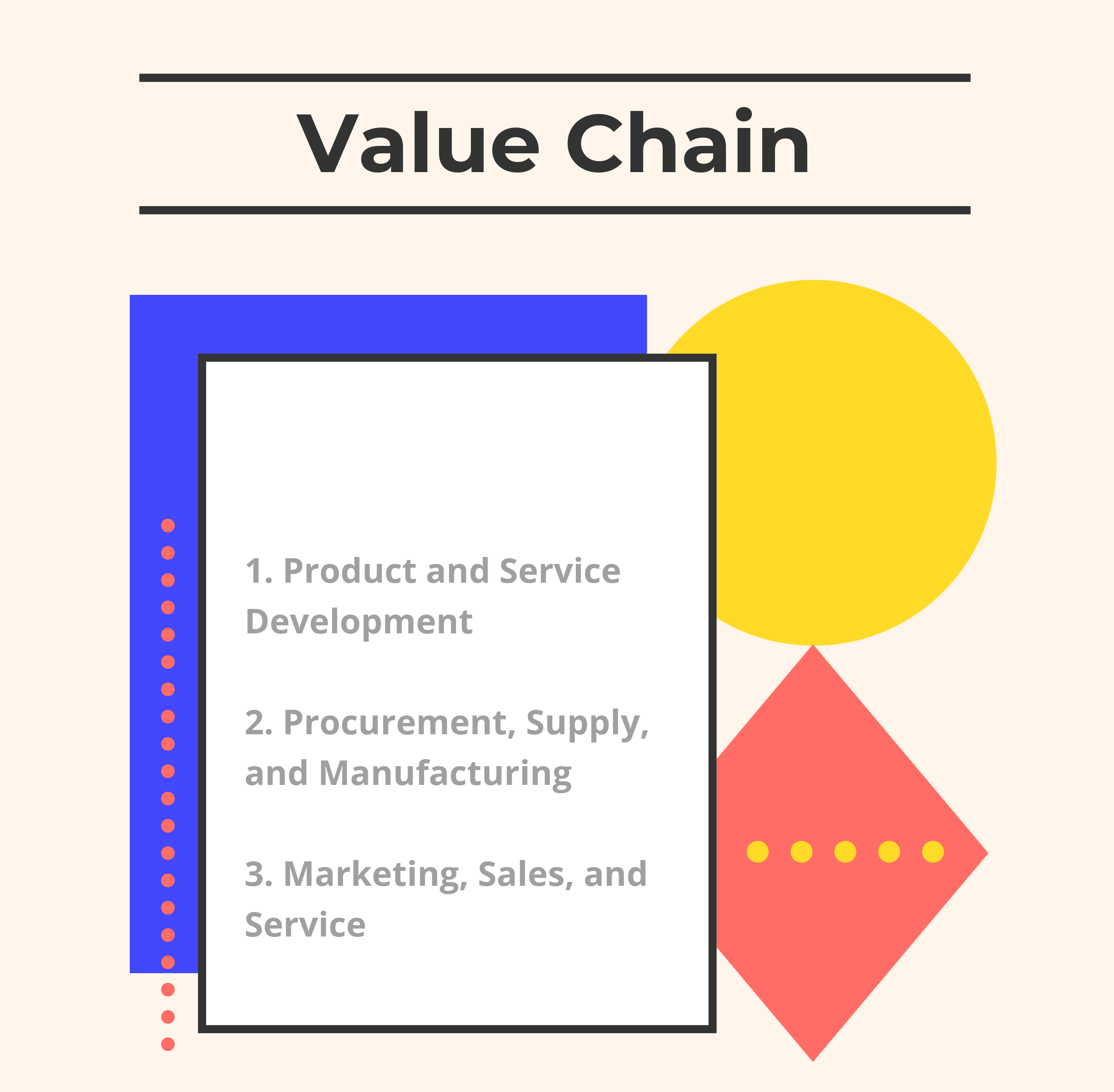 What are the Electronics Industry Value Chain