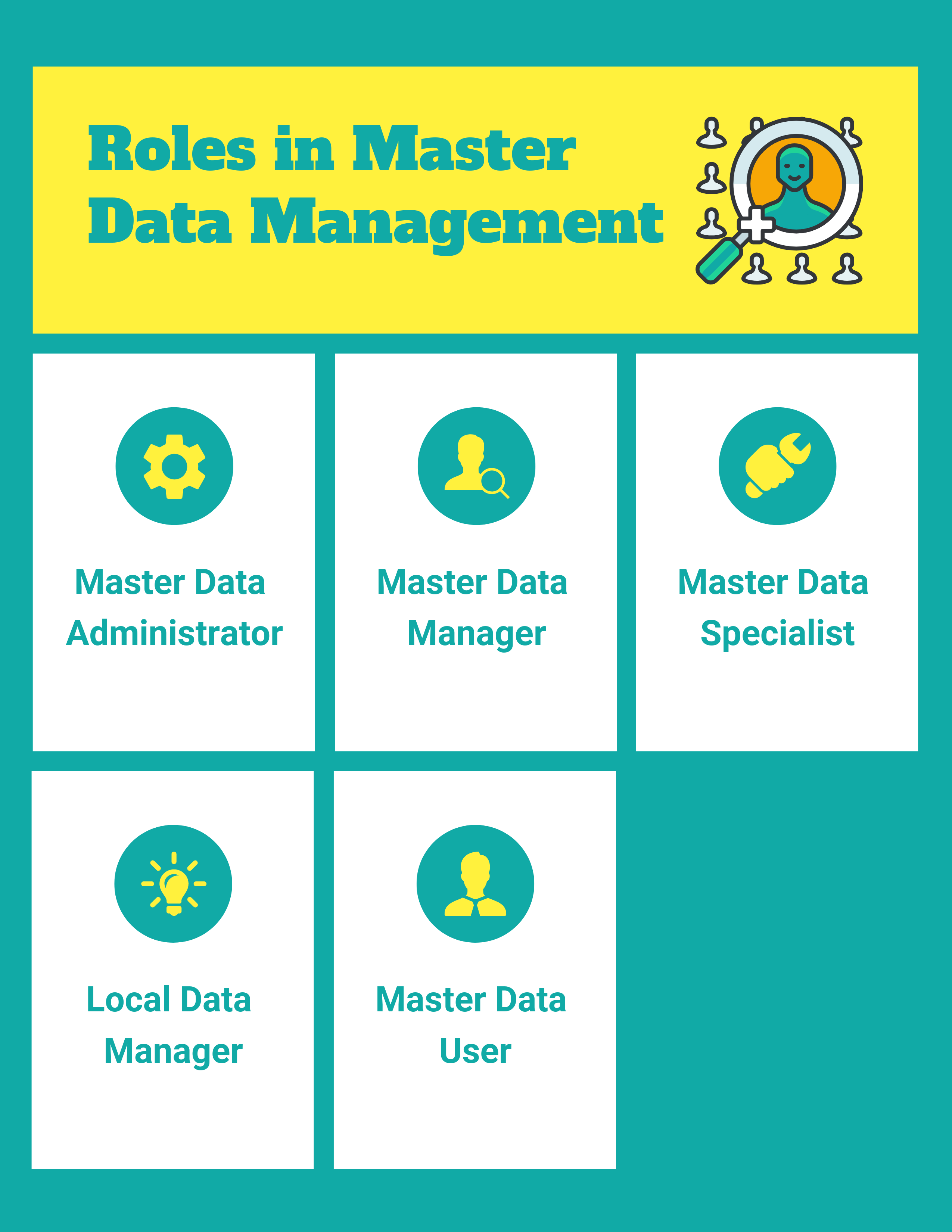 What are the Roles in Master Data Management