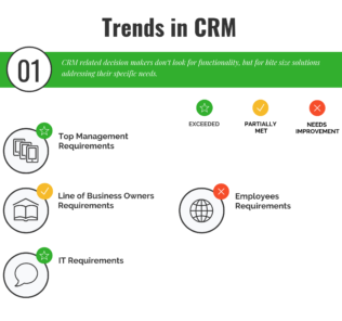 Business Trends in CRM