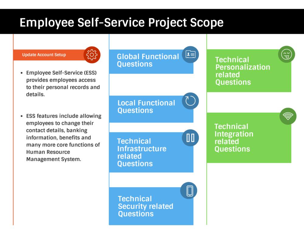 Employee Self-Service Project Scoping Questions
