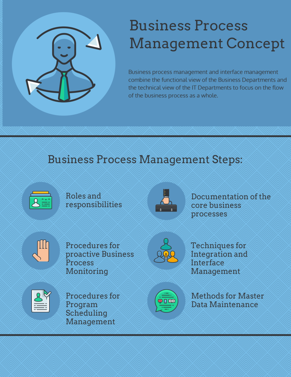 Business Process Management Concept, Steps and Benefits