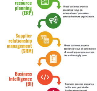 Business Process in Automotive Industry