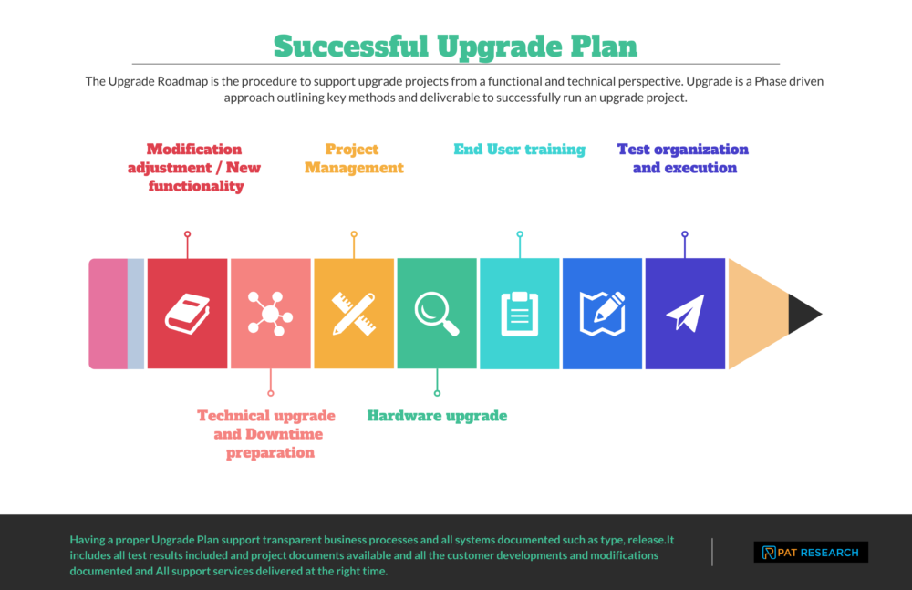 Steps for a Successful Upgrade Plan