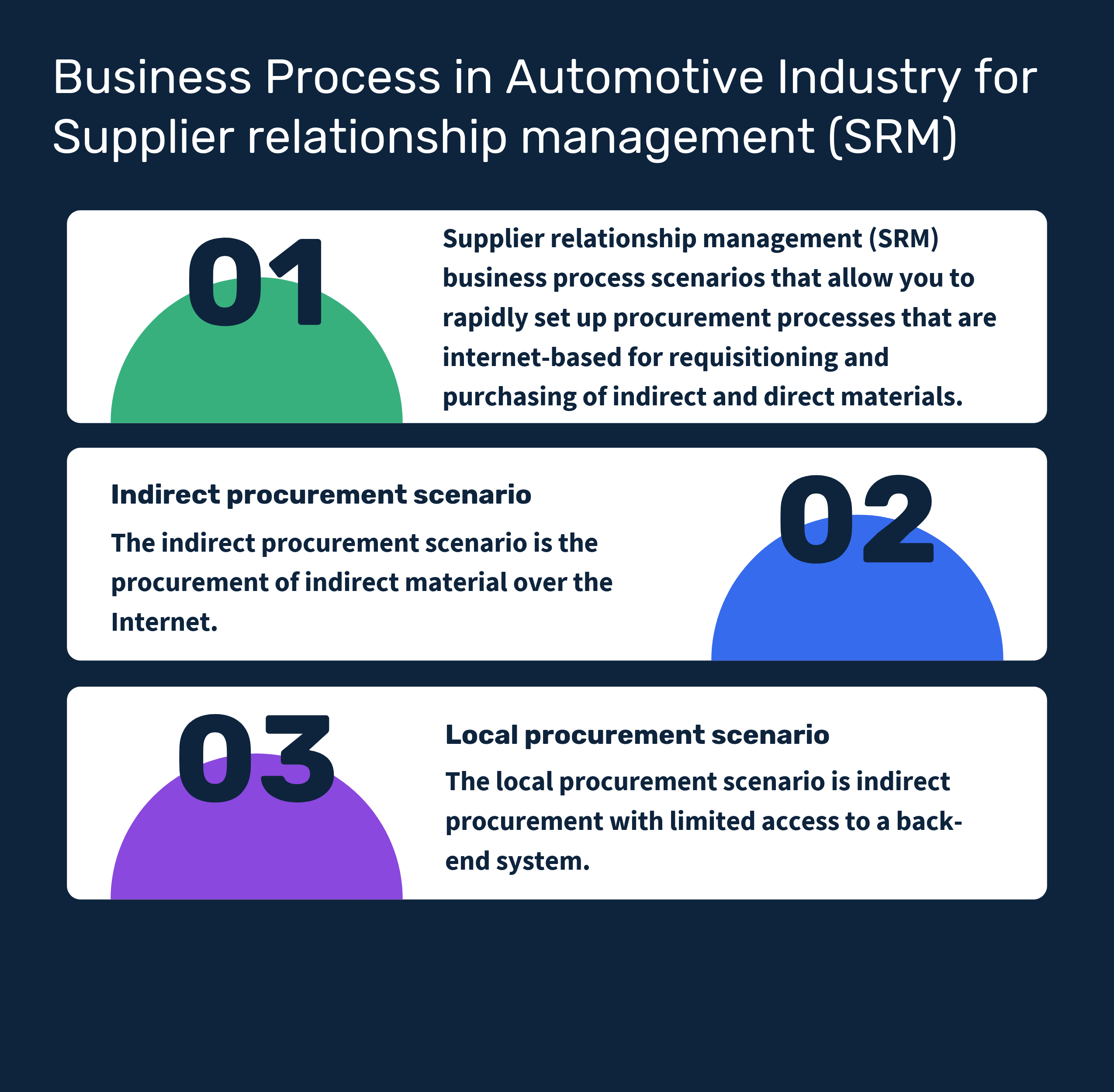 What are the Business Process in Automotive Industry for Supplier relationship management (SRM)