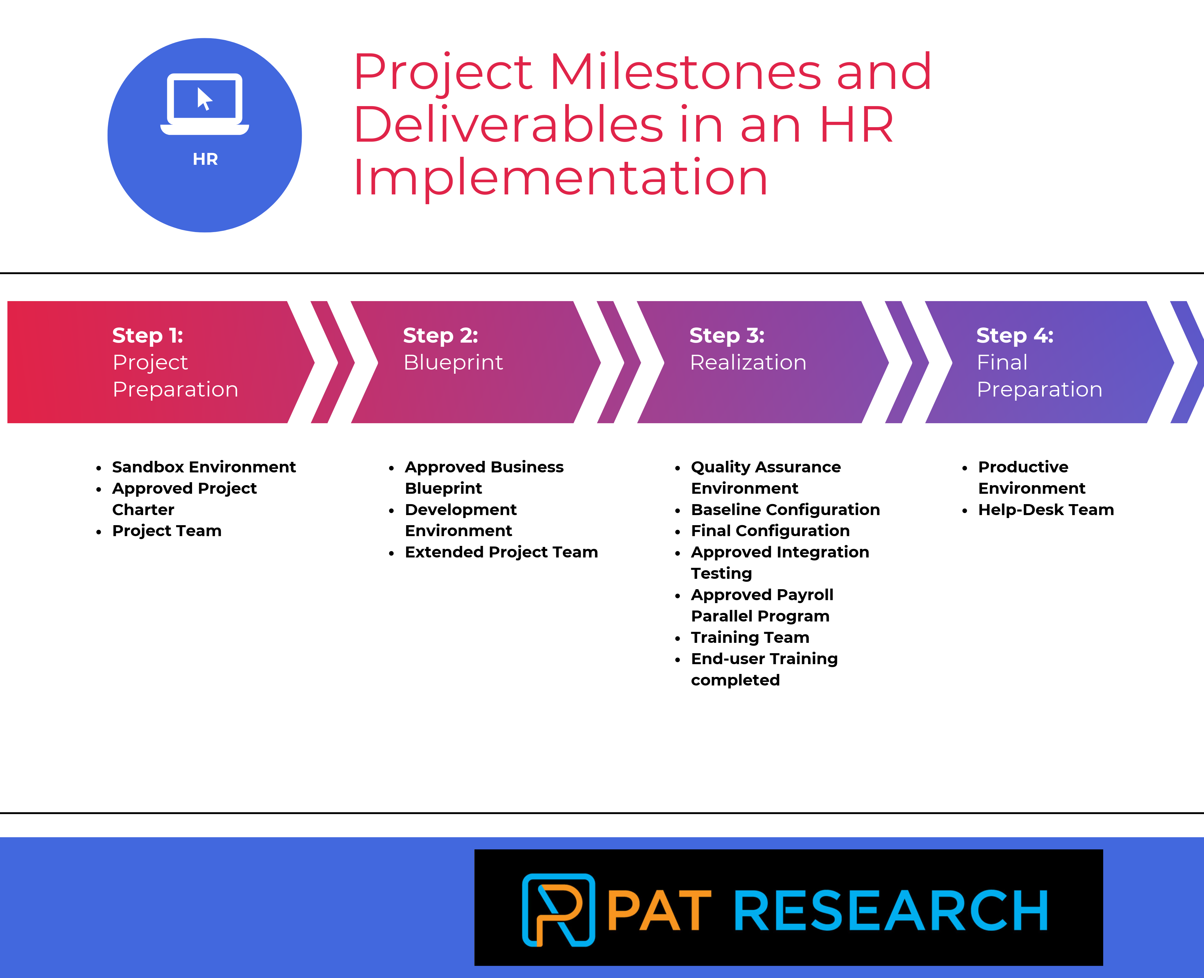 What are the Project Milestones and Deliverables in an HR Implementation