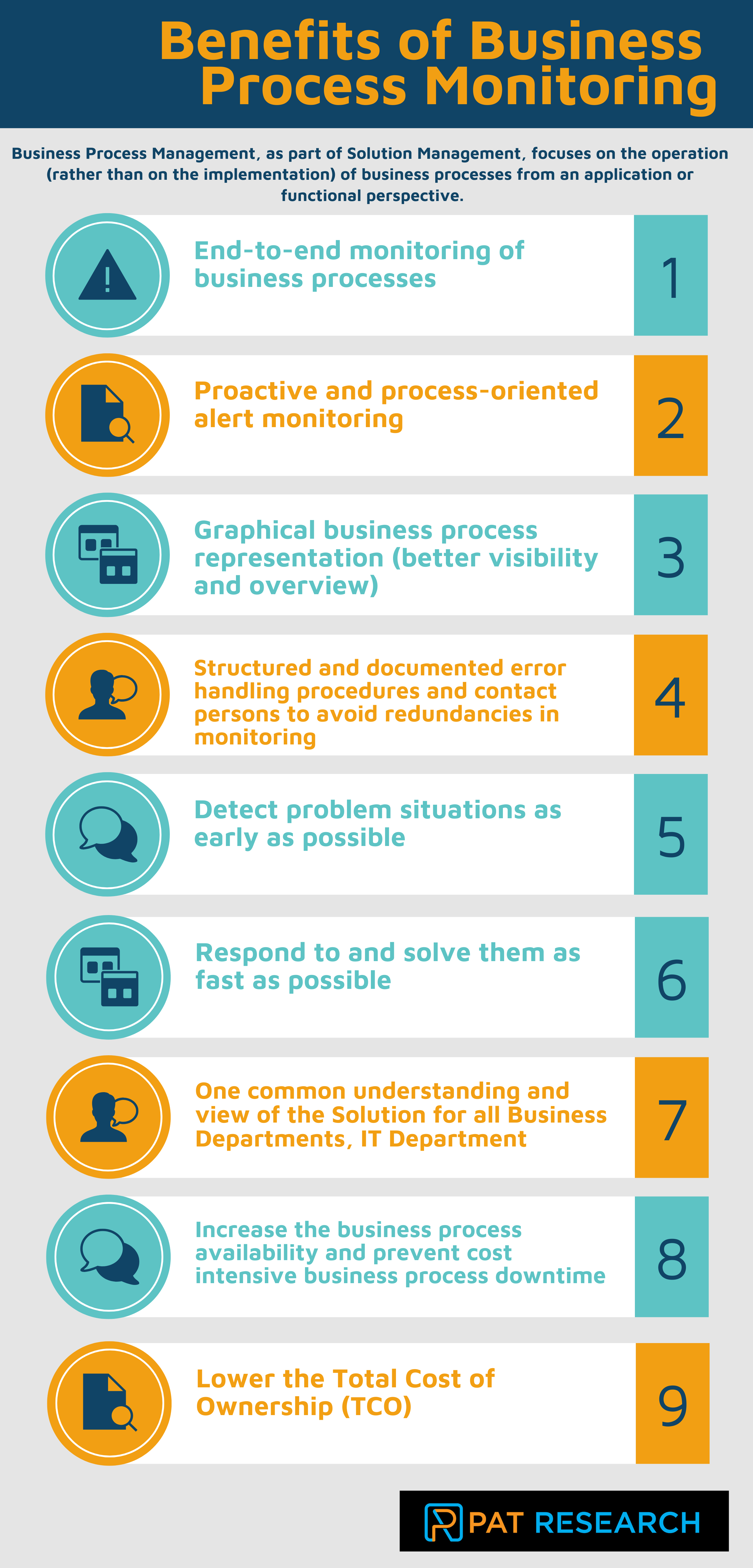 What are the benefits of Business Process Monitoring