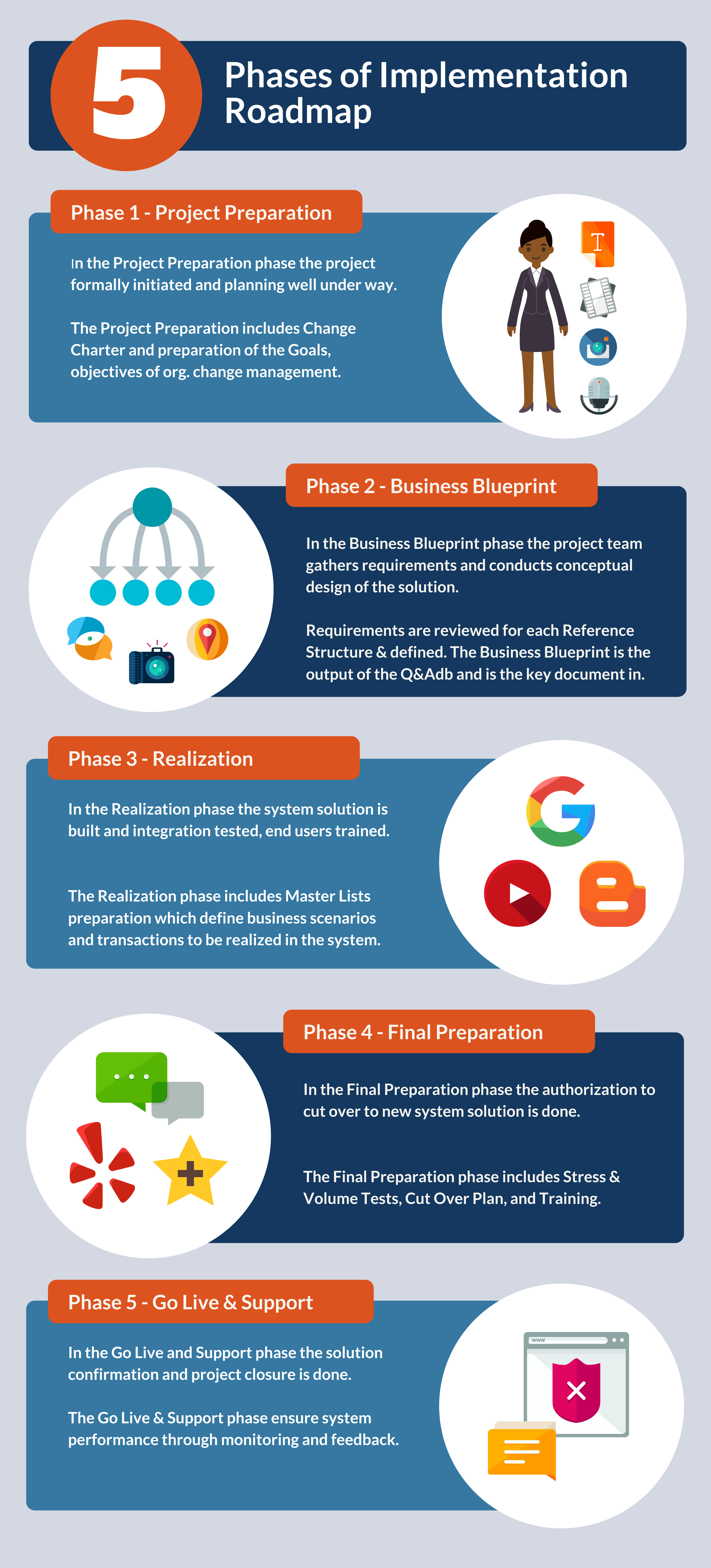 What are the phases of Implementation Roadmap