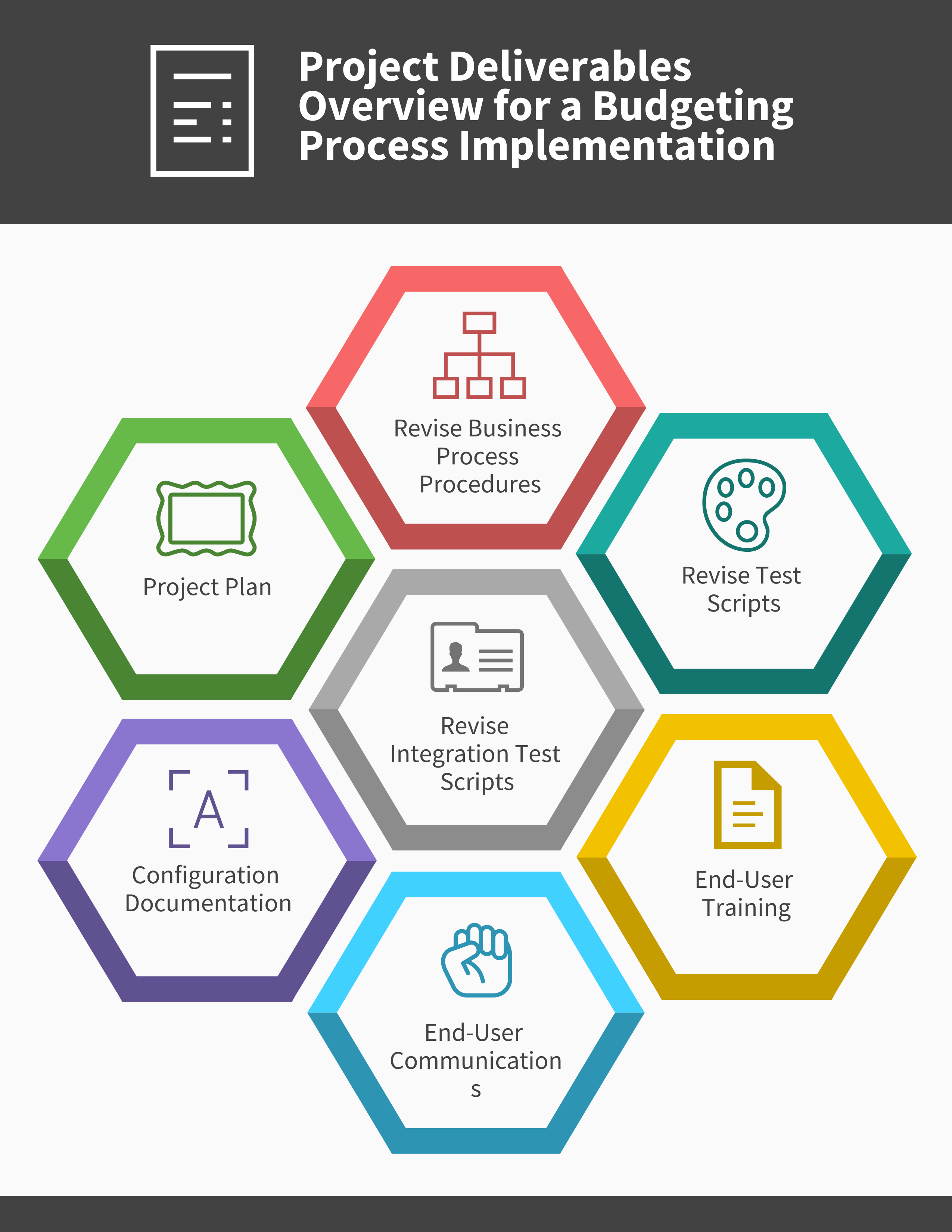 What are the Project Deliverables Overview for a Budgeting Process Implementation